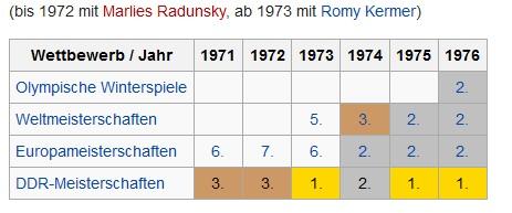 Ergebnisse Paarlauf ©wikipedia